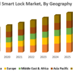 Global Smart Lock Market : Industry Analysis and Forecast 2026