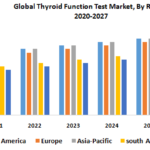 Global Thyroid Function Test Market – Industry Analysis