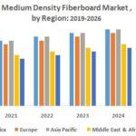Medium Density Fiberboard Market (MDF) – Industry Analysis