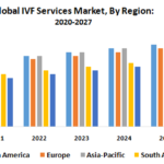 Global IVF Services Market : Industry Analysis and Forecast (2019-2027)